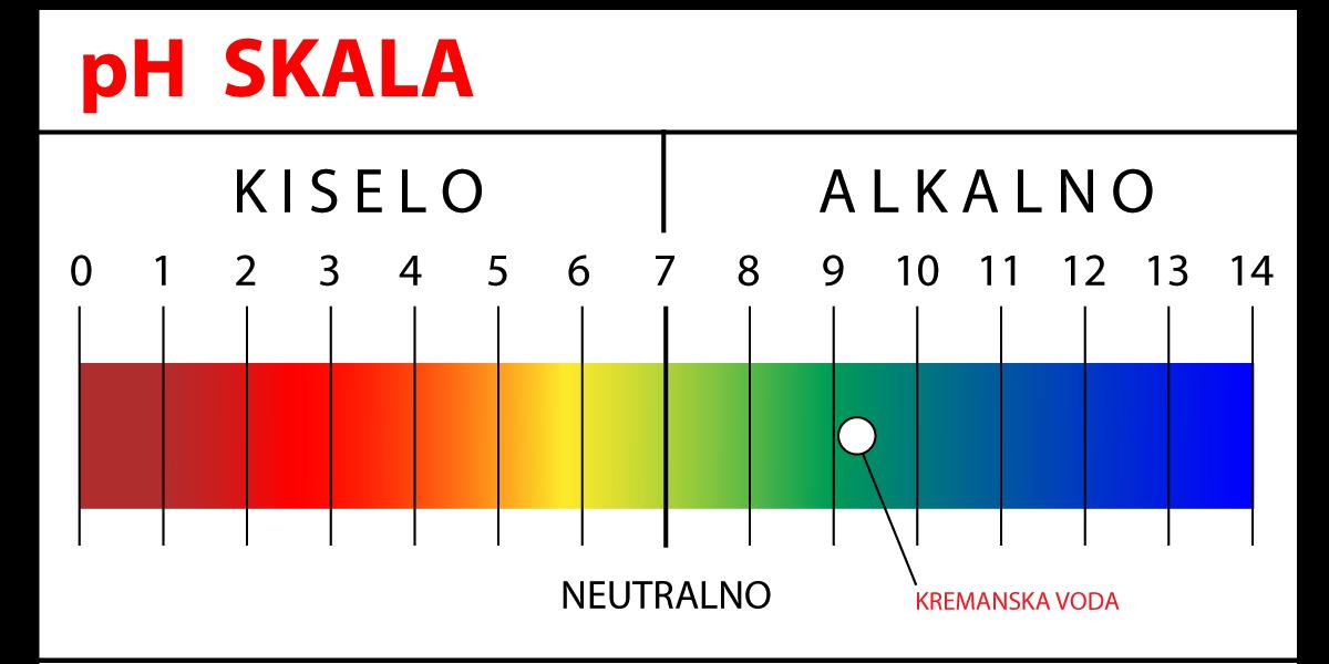 Zašto alkalna voda?